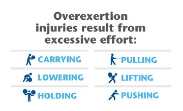 Multiple forms of excessive effort that can lead to overexertion injuries