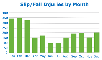 Slip and fall injuries by month