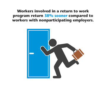 Workers involved in a return to work program return 38% sooner compared to the alternative