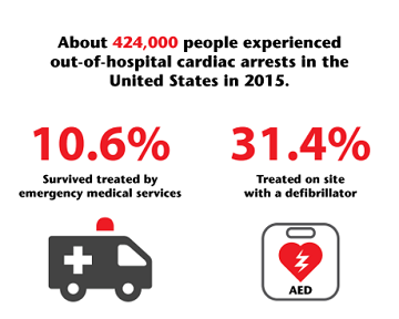 AED survival percentages