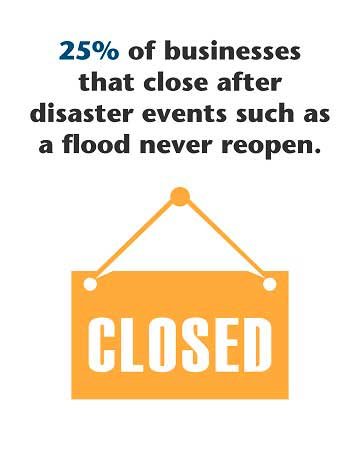 25% of businesses that close after disaster events such as flood never reopen