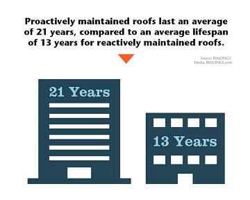 Proactively maintained roofs last 21 years compared to 13 years for reactively maintained roofs