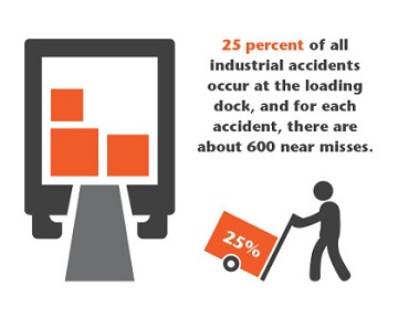 25% of all industrial accidents occur at the loading dock.