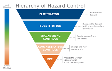 Five Mistakes To Avoid When Using The Hierarchy Of Hazard