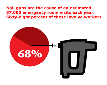 Nail guns are the cause of an estimated 37,000 emergency room visits each year