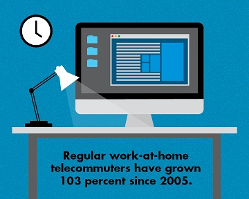 Regular work-at-home telecommuters have grown by 103% since 2005