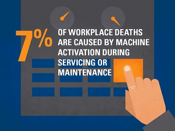 7% of workplace deaths are caused by machine activation during service or maintenance
