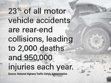 A crashed car with text overlay showing statistics on rear end collisions
