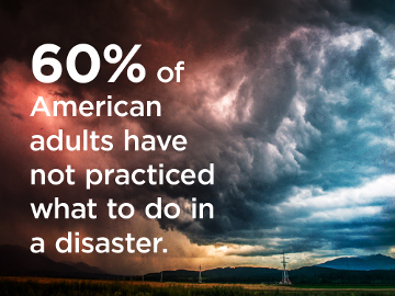 60% of American adults have not practiced what to do in a disaster