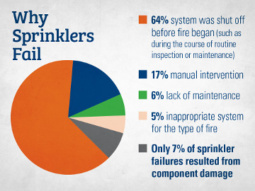 pie chart showing 5 ways that sprinkler systems fail