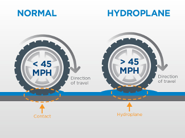 How to avoid hydroplaning