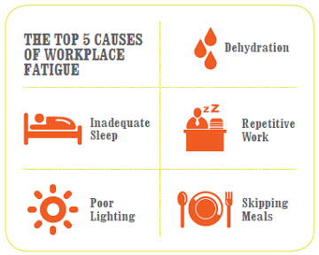 The top 5 causes of workplace fatigue: inadequate sleep, poor lighting, dehydration, repetitive work, skipping meals