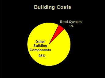 Building Costs for roofing pie chart