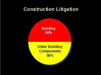 Construction Litigation for roofing pie chart