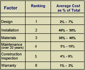 The six controllable factors, their ranking and average cost as percentage of the total cost.