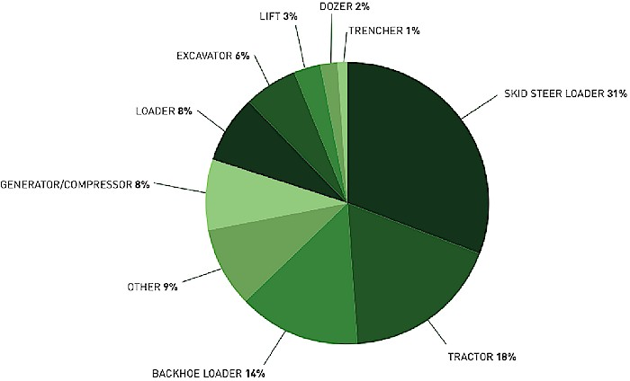 Pie Chart of types of equipment stolen